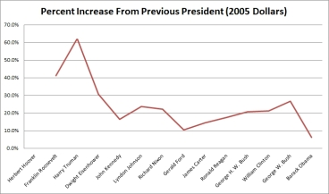 Percent_Increase_Previous_President_2005