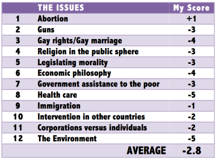 the issues results