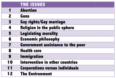 Mike's liberal/conservative issues list