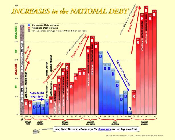 increases-in-national-debt